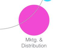 CHNM Mktg/Distribution